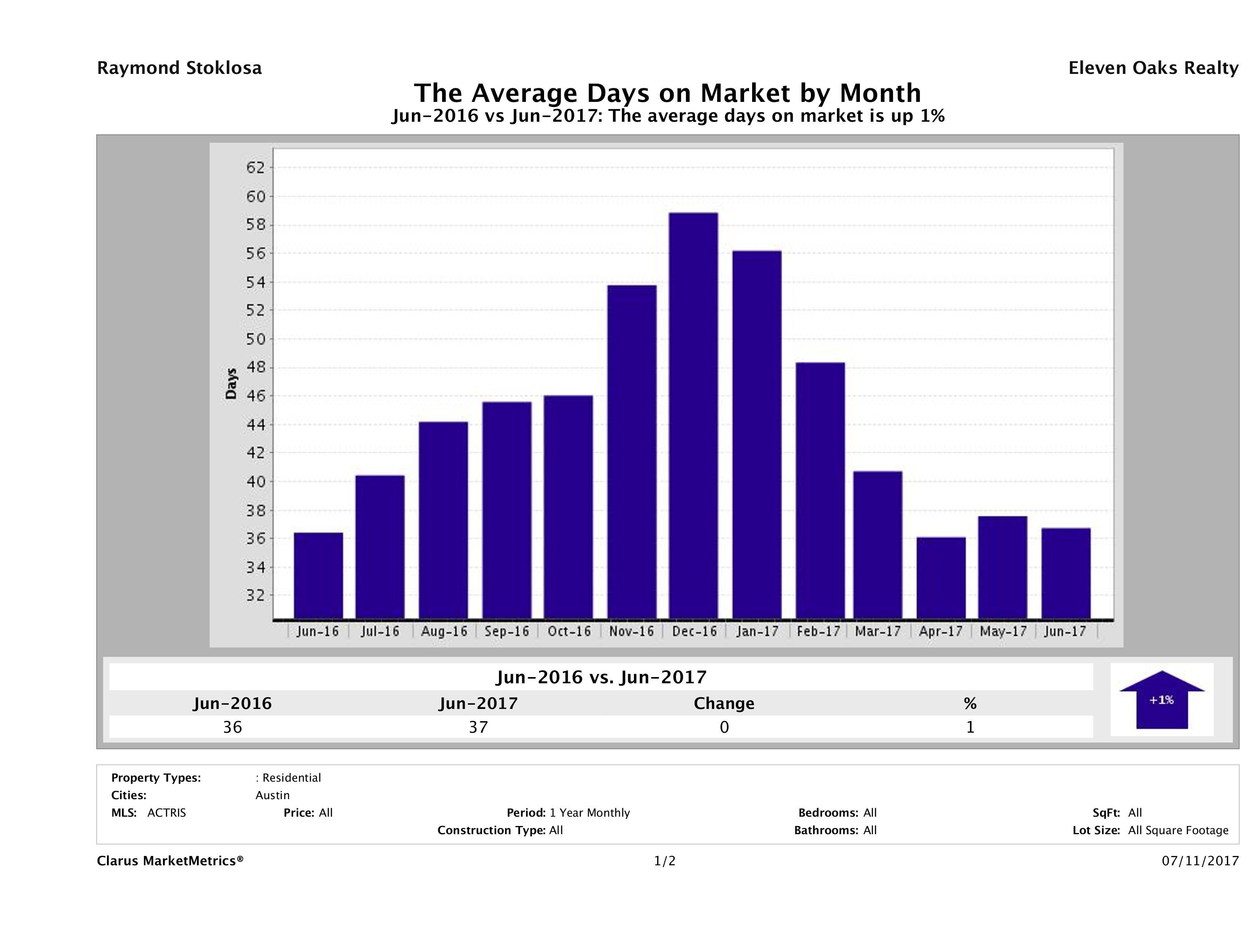 Austin average days on market homes June 2017